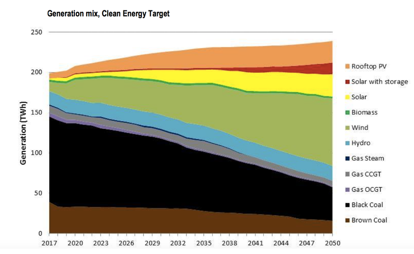 Stacking graph of fuel sources in australia