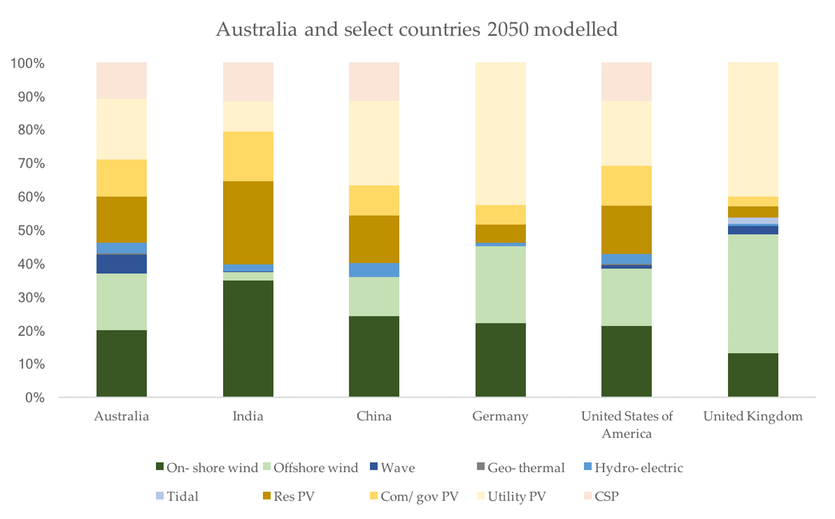 Bar chart of renewable sources from different countries