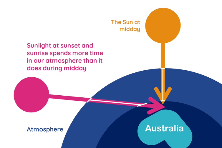 Graphic showing that when the sun is lower in the sky, the light travels further through the atmosphere to reach us