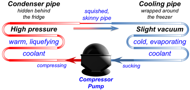 The cooling process of a freezer